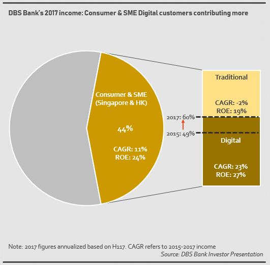 DBS Bank digital transformation results